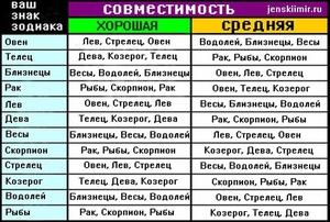 Особенности союзов по знакам зодиака